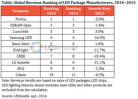 Nichia công ty dẫn đầu thị trường đèn LED 1