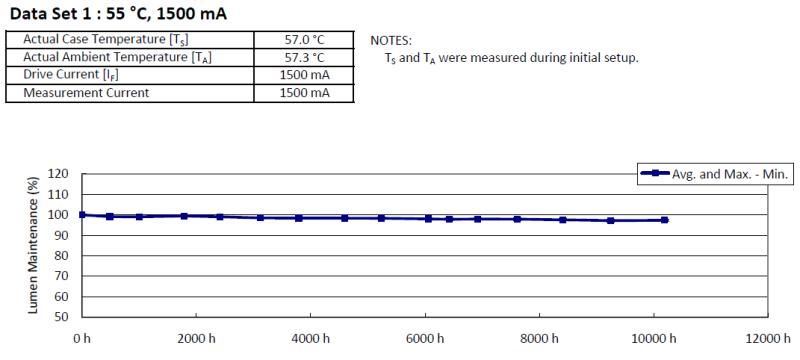 Biểu đồ suy giảm ánh sáng chip Nichia