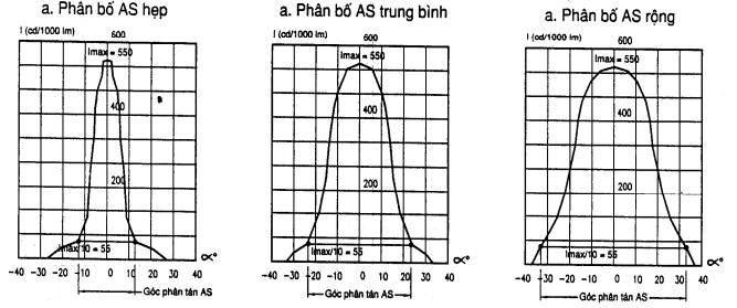Đường cong phân bổ cường độ ánh sáng