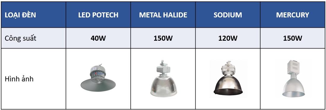 So sánh tương đương đèn LED nhà xưởng 40W