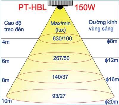 Độ rọi theo chiều cao treo đèn 150W