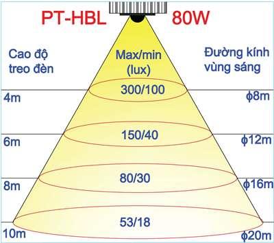 Lux và đường kính vùng sáng theo chiều cao treo đèn 80w