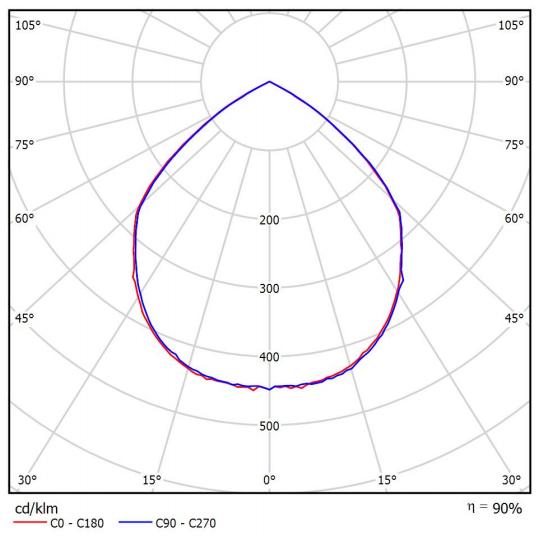 Đường đặc tính ánh sáng đèn PT-HBL-60