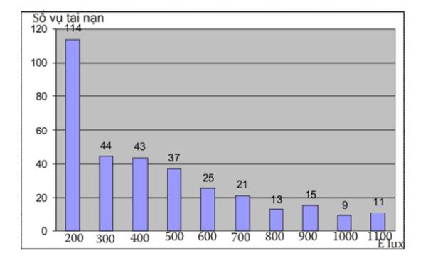 Sự tương quan giữa độ rọi chiếu sáng và tỷ lệ tai nạn lao động