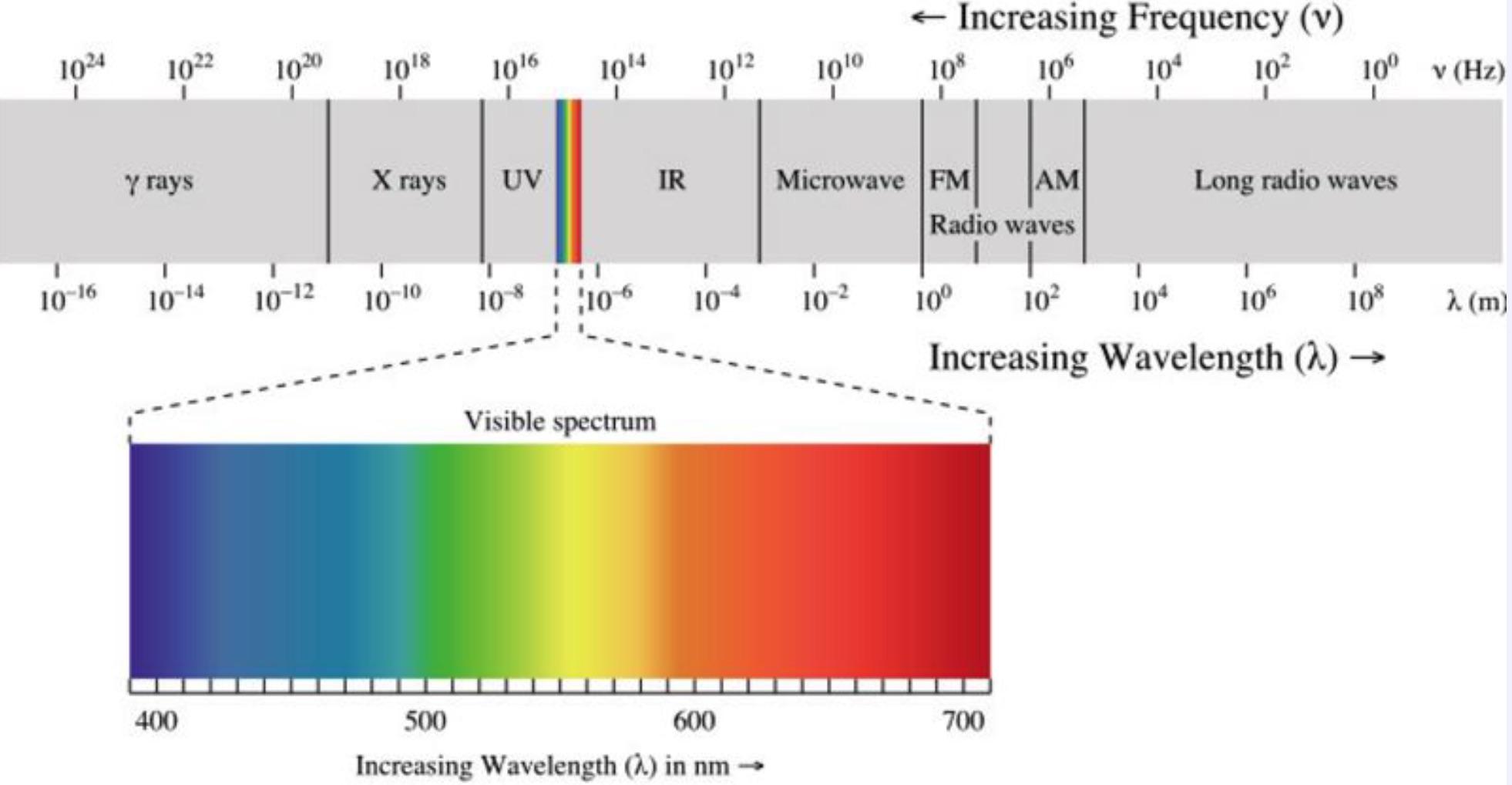 Quang phổ của bức xạ điện từ