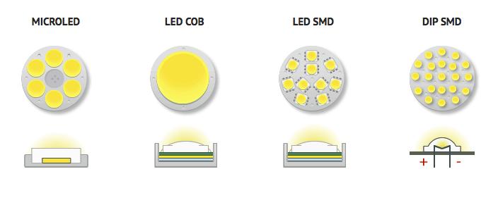 Đèn LED COB và SMD – Giống và khác nhau ra sao?