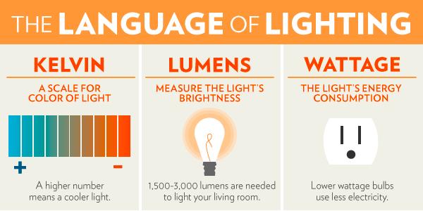 Khái niệm và thuật ngữ thường dùng trong chiếu sáng