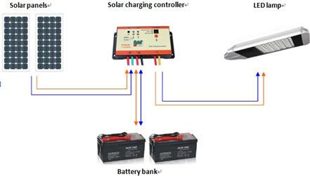 Cấu tạo đèn đường LED năng lượng mặt trời