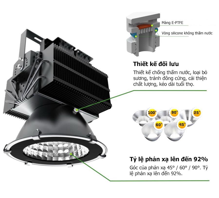 Đặc điểm đèn pha LED 400w - POTECH