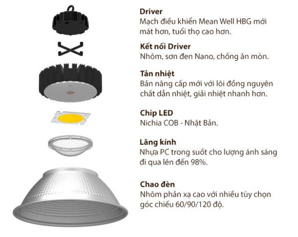 Bộ đèn: Phần 3 – Chất lượng của bộ đèn