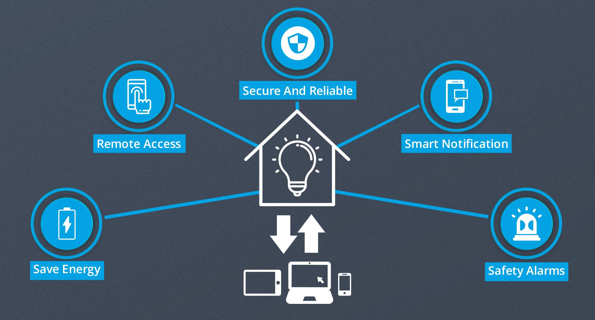 Doanh thu chiếu sáng thông minh đạt 60 tỷ đô vào năm 2021