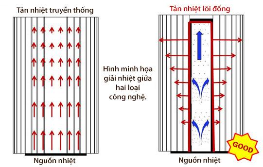 Hình minh họa công nghệ tản nhiệt