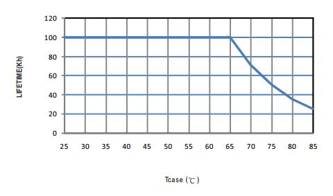 Tuổi thọ nhiệt độ Mean Well HBG-100