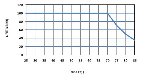 Tuổi thọ nhiệt độ Mean Well HBG-60