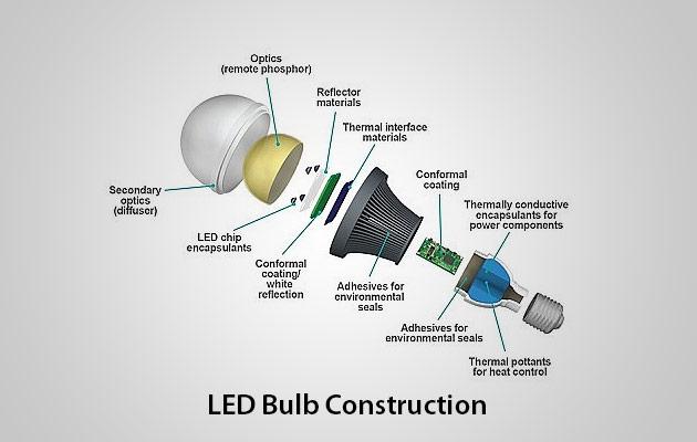 Cấu trúc tổng thể đèn LED