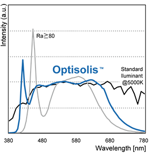 Quang phổ Optisolis