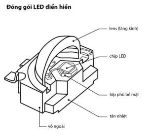 Đóng-gói-LED-điển-hình