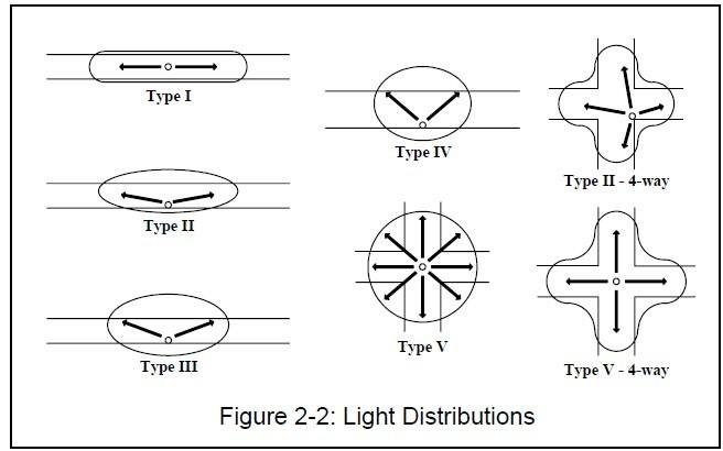 Các kiểu phân bố ánh sáng đèn