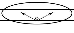 Phân bổ ánh sáng loại III
