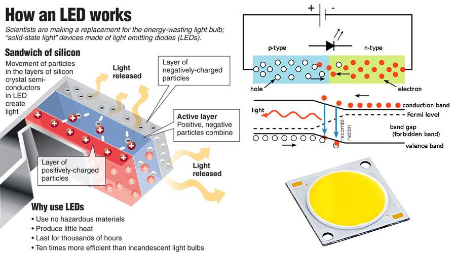 Đèn LED hoạt động thế nào
