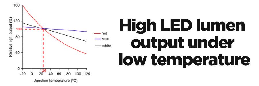 Độ sáng đèn LED tăng khi nhiệt độ giảm