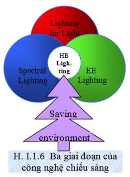 Ba giai đoạn của công nghệ chiếu sáng