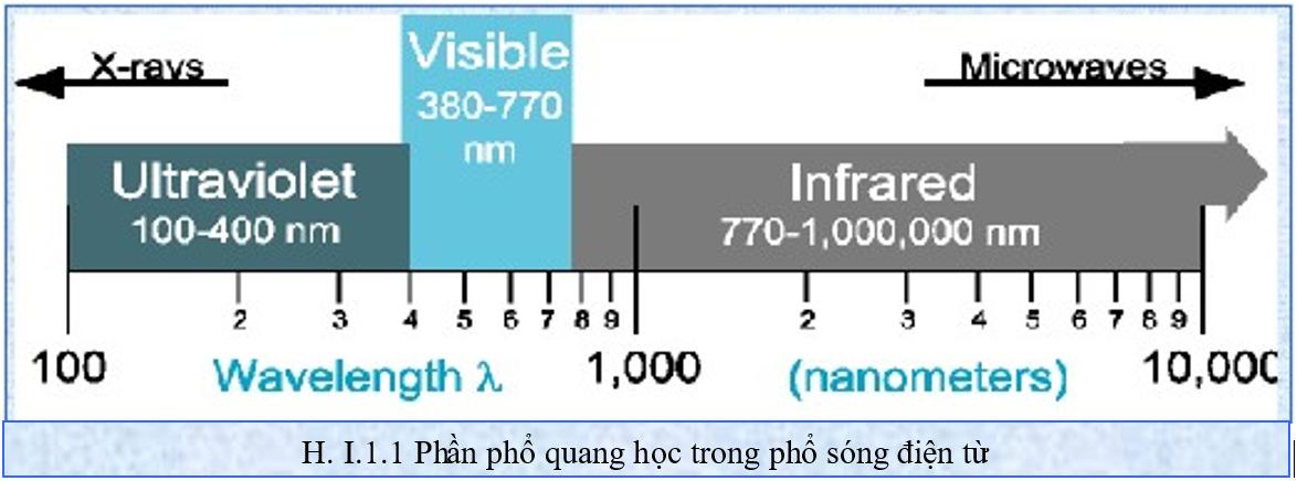 Phổ quang học trong phổ sóng điện từ
