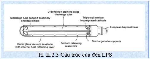 Cấu trúc của đèn LPS