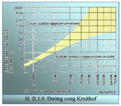 Đường cong Kruithof