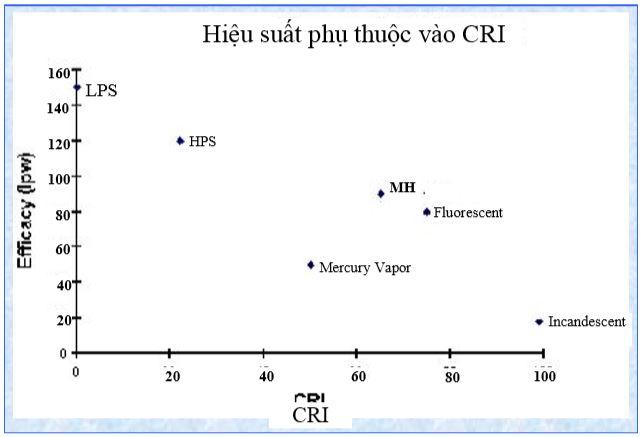 Hiệu suất phụ thuộc vào CRI