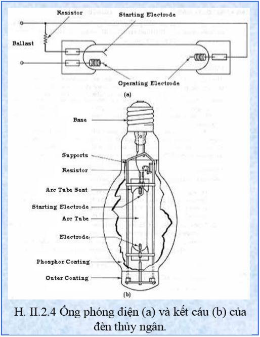 Ống phóng điện (a) và kết cáu (b) của đèn thủy ngân