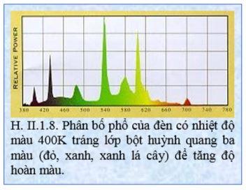 Phân bố phổ của đèn có nhiệt độ màu 400K tráng lớp bột huỳnh quang ba màu (đỏ, xanh, xanh lá cây) để tăng độ hoàn màu