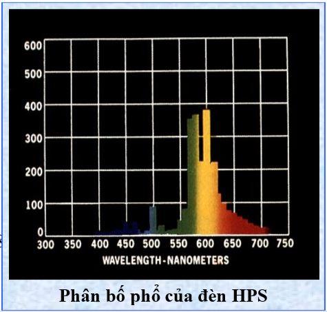 Phân bố phổ của đèn HPS