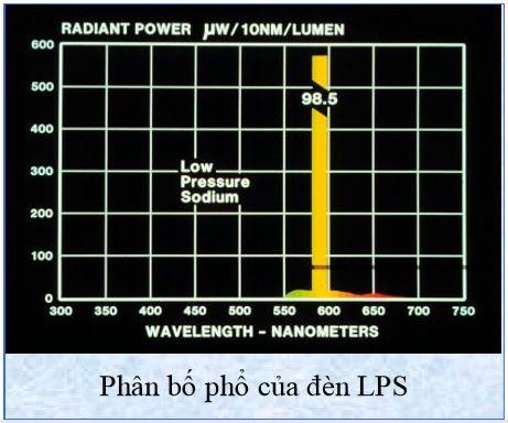 Phân bố phổ của đèn LPS