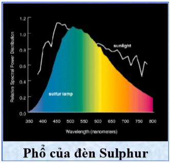 Phổ của đèn Sulphur