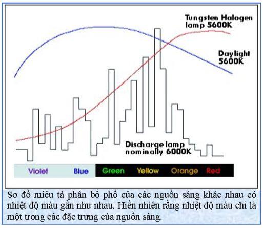 Sơ đồ miêu tả phân bố phổ của các nguồn sáng khác nhau có nhiệt độ màu gần như nhau.