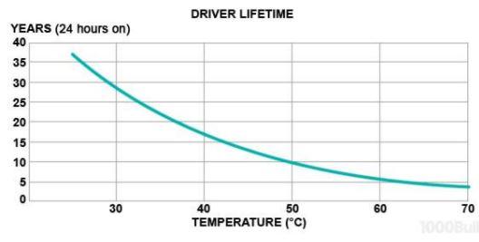 LED Driver là gì? Các loại LED Driver và những câu hỏi thường gặp 1