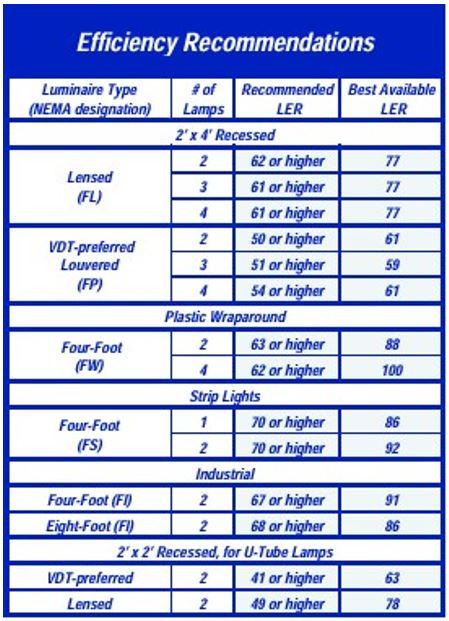 Khuyến cáo về hiệu suất cho bộ đèn huỳnh quang