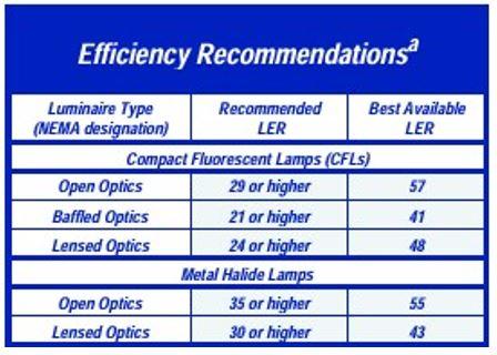Khuyến cáo về hiệu suất của bộ đèn chiếu xuống