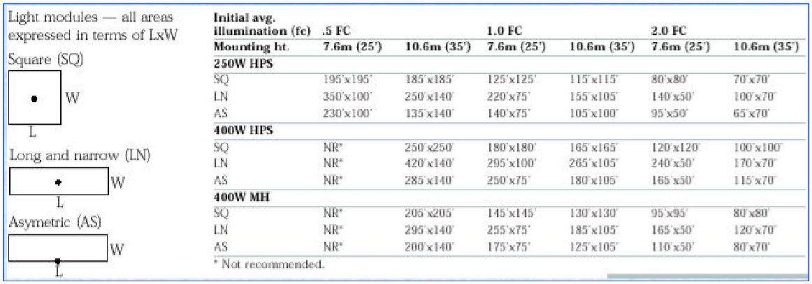Những chỉ dẫn tính toán nhanh để tìm khoảng cách giữa các cột đèn