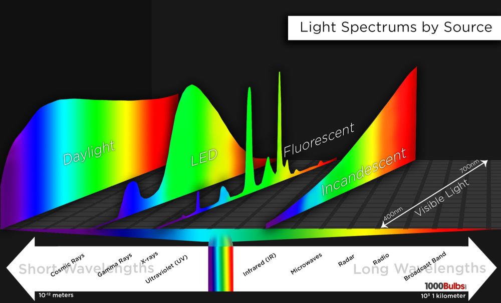 Tại sao đèn LED của tôi quá sáng?