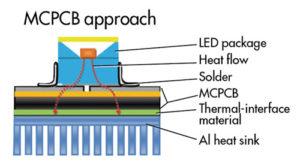 Đèn LED kém chất lượng hoàn toàn có thể cháy nổ 1