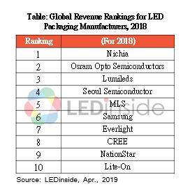 Top 10 nhà sản xuất đèn LED tính theo doanh thu