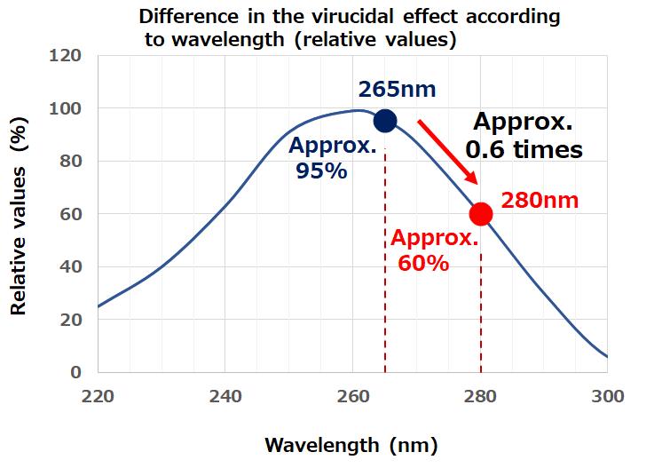 LED deep UV của Nichia diệt khuẩn (99,99%) với coronavirus (SARS-CoV-2) 3