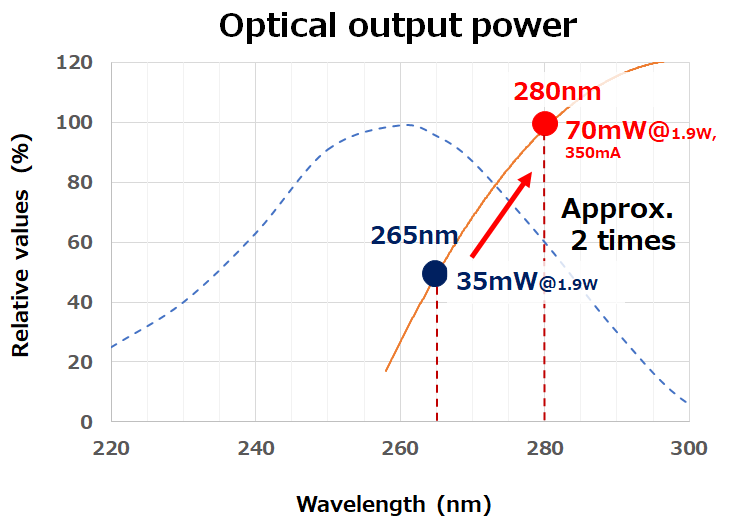 LED deep UV của Nichia diệt khuẩn (99,99%) với coronavirus (SARS-CoV-2) 4