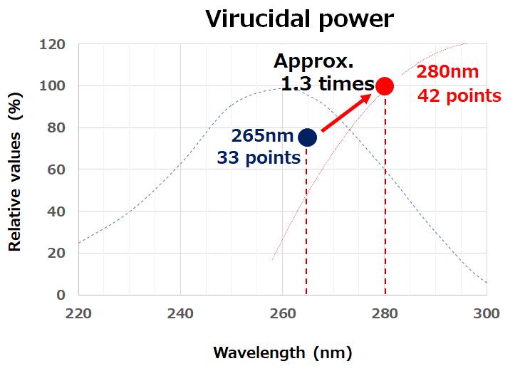 LED deep UV của Nichia diệt khuẩn (99,99%) với coronavirus (SARS-CoV-2) 5