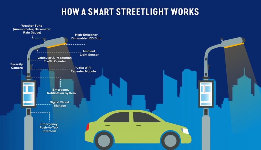 Đèn đường LED hoạt động thế nào
