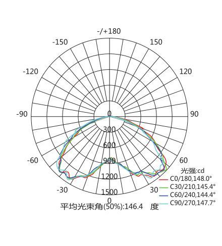 Đường đặc tính ánh sáng đèn LED chống cháy nổ 40W